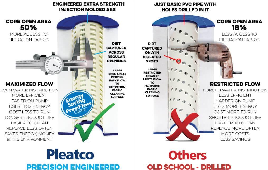 Pleatco Precision Engineered